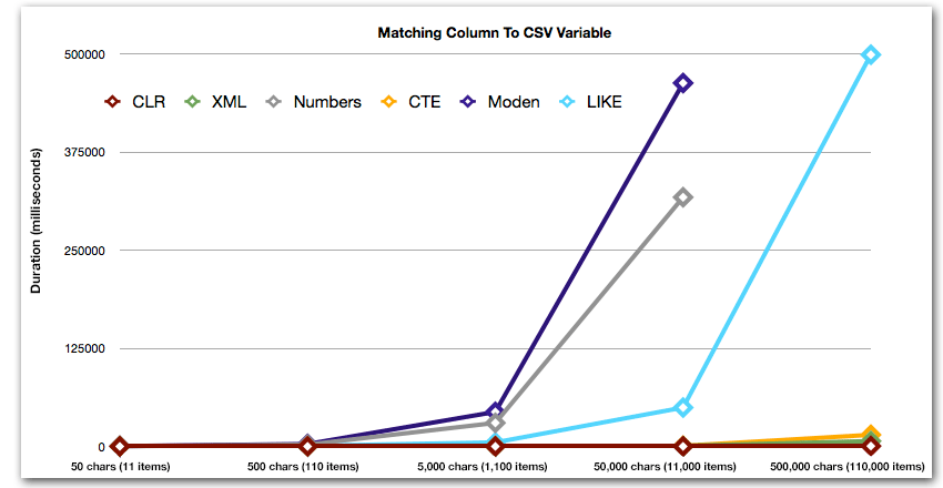 Duration, in milliseconds, for matching column to CSV variable