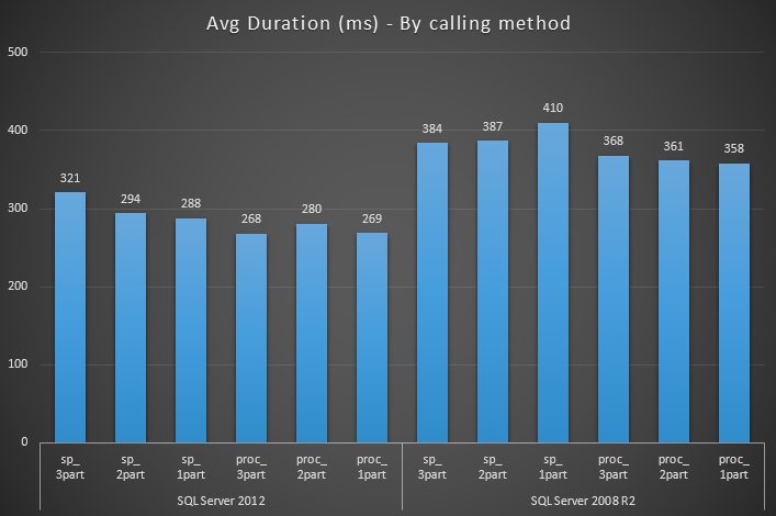 Average duration broken down by calling method (1-, 2- and 3-part refs)