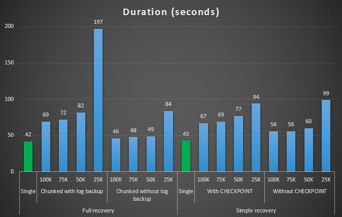 duration_small