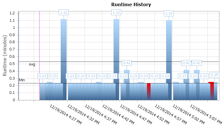 SQL Sentry Event Manager runtime graph