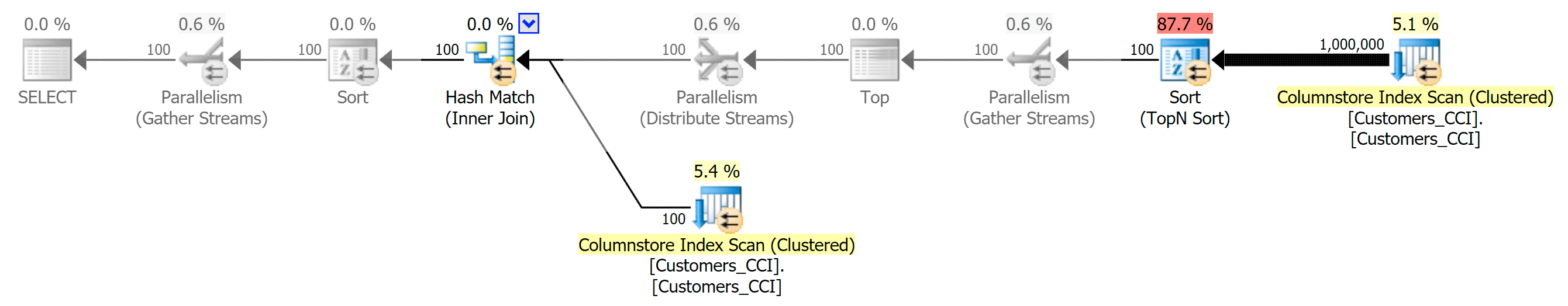 Plan for clustered ColumnStore index