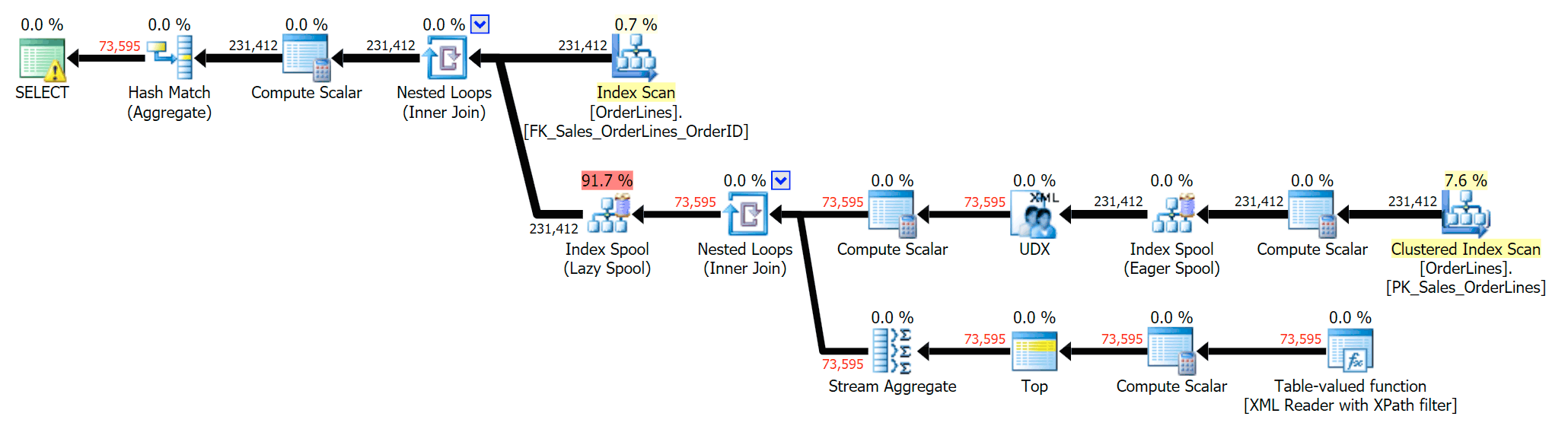 Execution plan for DISTINCT, with re-costed I/O