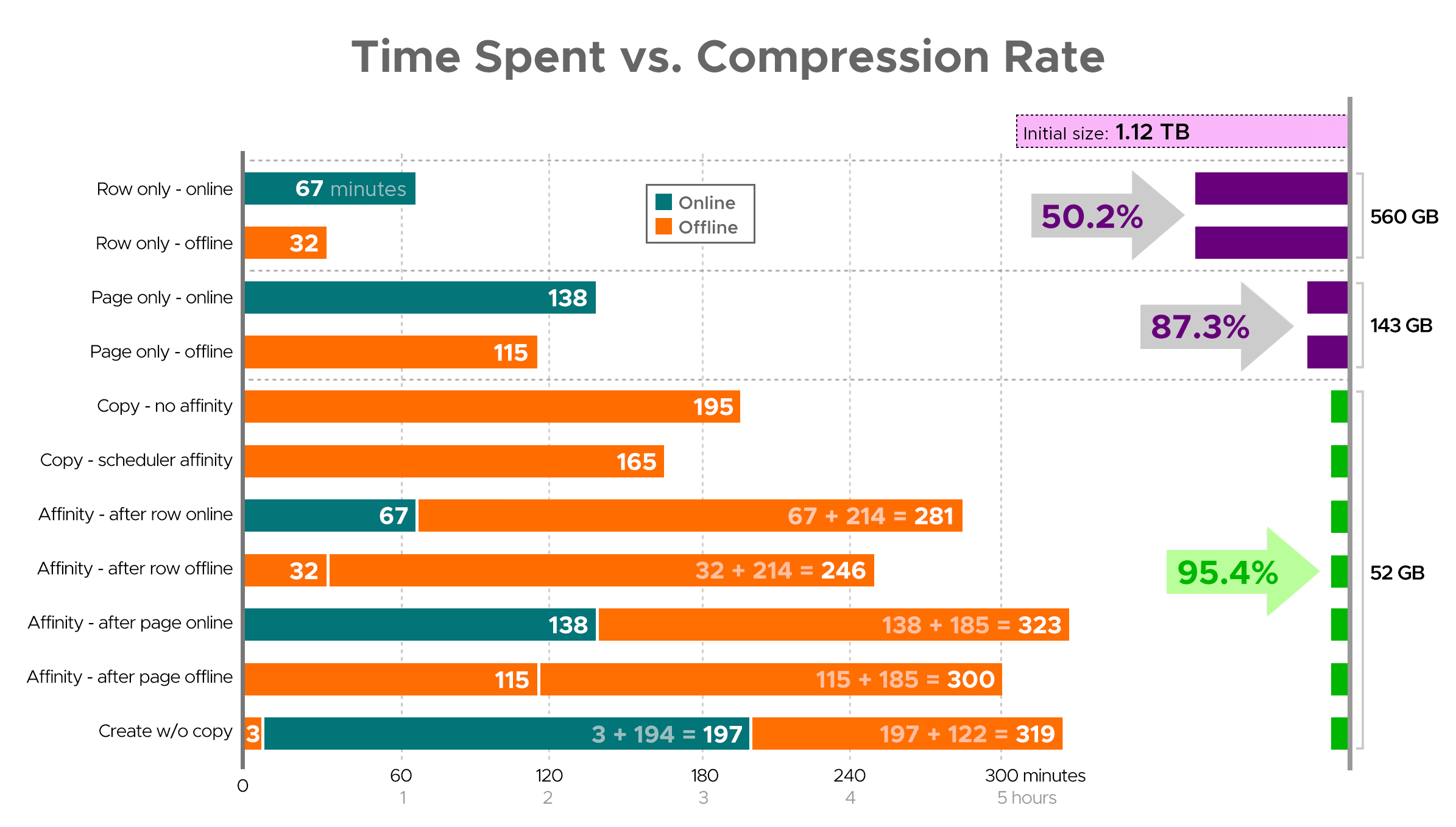 Time spent (minutes) vs. compression rate