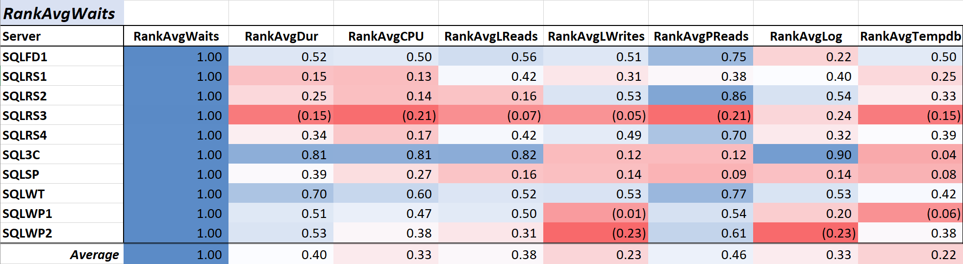 Table 1: Correlation with Avg Query Wait Time (ms)